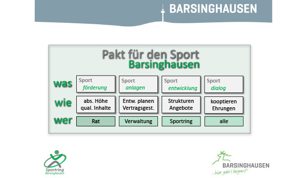 Endlich: Wohltuende Einigkeit im Barsinghäuser Sportring