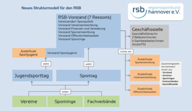 Neu: Nach fast zwei Jahren intensiver Diskussions- und Arbeitsphase steht die neue Vorstandsstruktur des RSB Hannover e.V. fest. Im Schaubild wird die neue Struktur sichtbar. Mehr Infos unter www.rsbhannover.de/de/rsb/projekte/rsb-verbandsentwicklungsprozess/