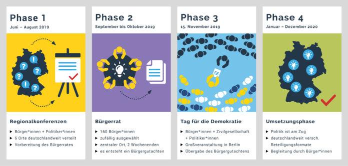 Experiment Demokratie: In vier Phasen berät der Bürgerrat über die Zukunft der Demokratie in Deutschland.
