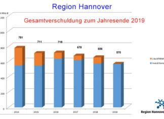 Die Region Hannover hatte für 2019 mit einem ausgeglichenen Haushalt geplant. Am Ende gab es 11 Millionen Euro Überschuss. Grafik: Region Hannover